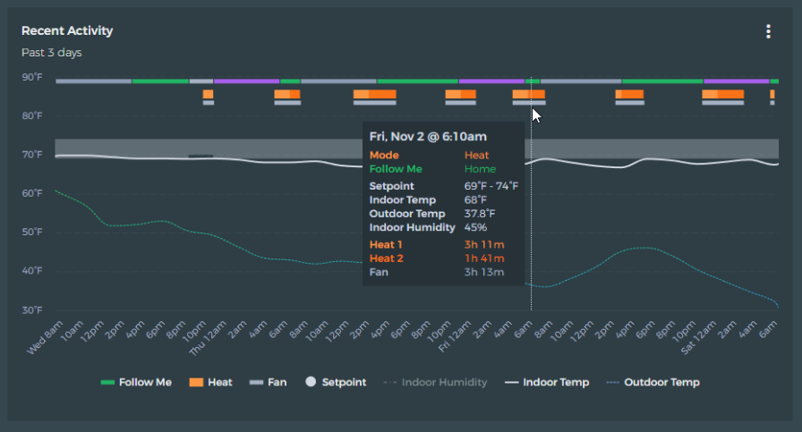 "Screenshot of beestat dashboard, titled ""Recent Activity - Past 3 days"". Includes a graph showing temperature changes over time and a pop-up window with temperature data and runtime data from a particular point in the timeline."